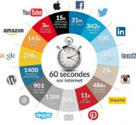 60 secondes sur internet !